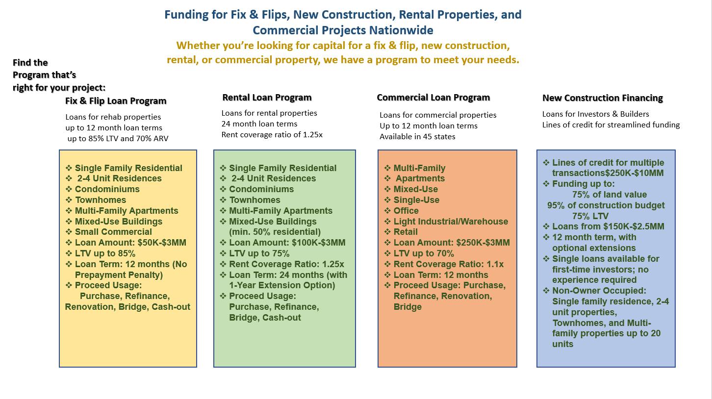 FixandFlip NewConstruction FinancingforRentalProperties