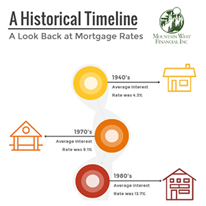 A Historical Timeline of Mortgage Rates