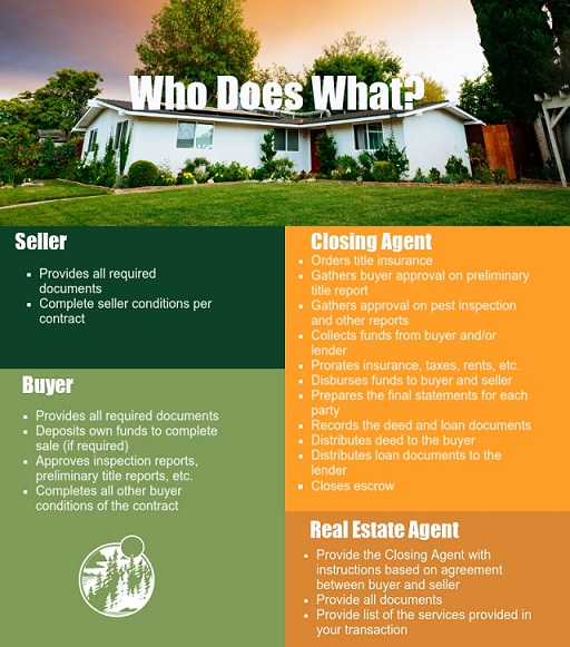 What Is A Closing Agent?