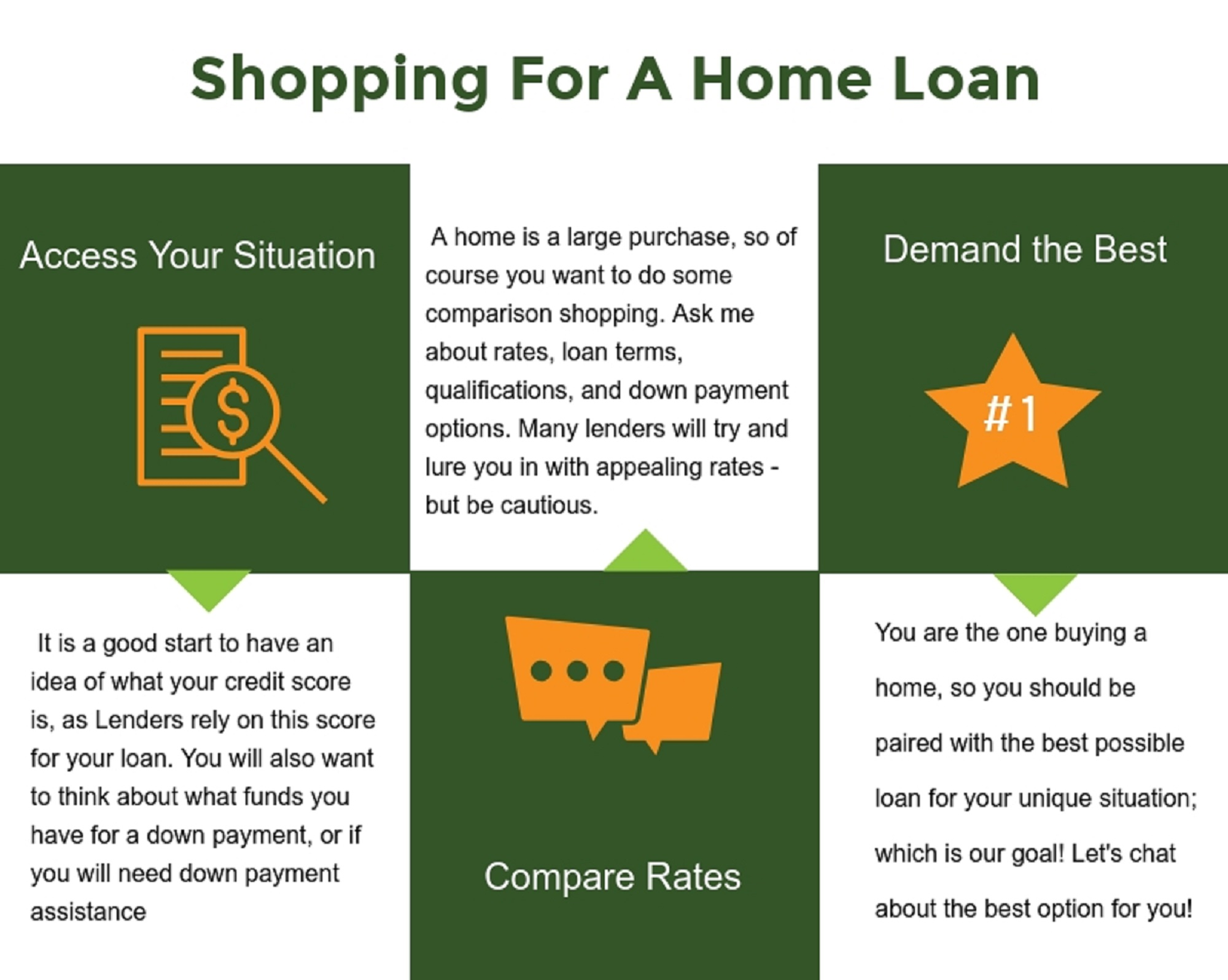 Shopping for a home loan for Mortgage loan to build a house